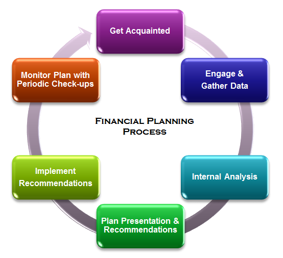 financial planning process essay Typical financial goals include such things as a new car personal financial planning is the process of managing your money to achieve personal economic.