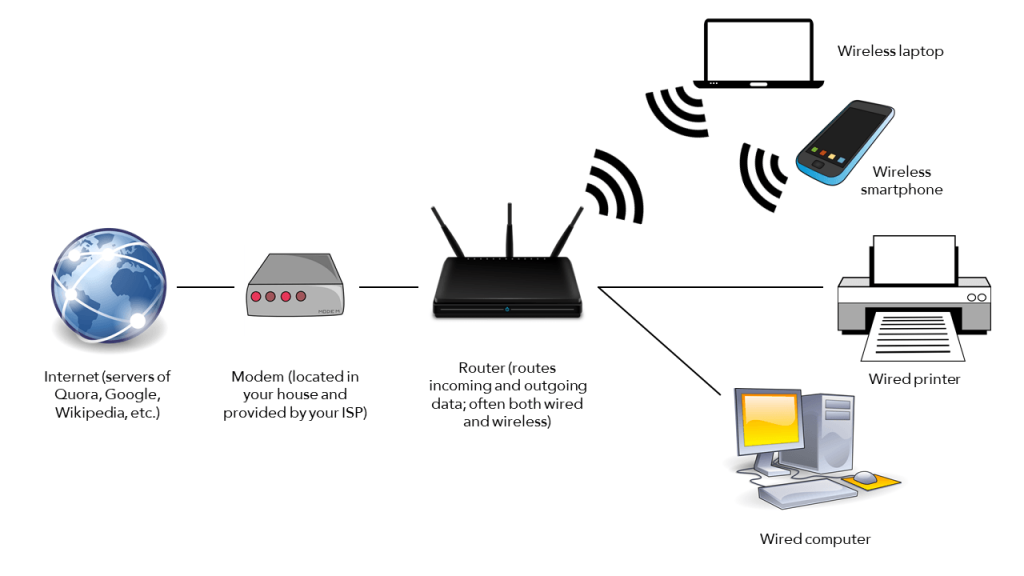What is a Modem and How it Works